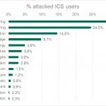 Kaspersky Lab_H1 ICS Report_2