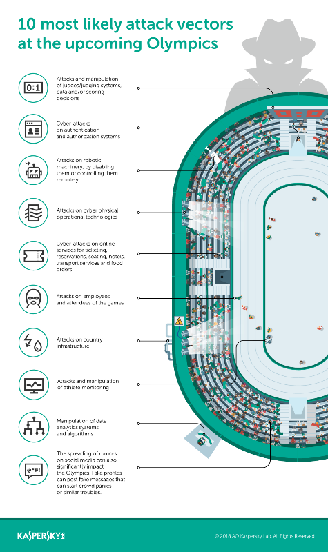 Kaspersky Lab Latest News and Update: 10 most likely attack vectors at the PyeongChang 2018 Winter Olympics