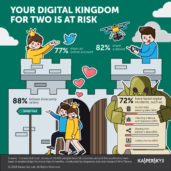 Kaspersky Lab: Love is Getting in the Way of Users' Internet Security