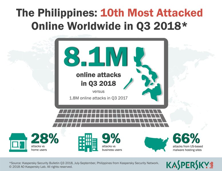 400% More Than Last Year: Kaspersky Lab Blocks over 8M Attacks on PH Users in Q3 2018