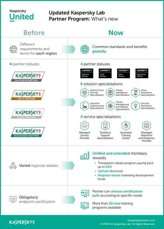 Specialized, enabling and profitable: Kaspersky Lab unveils new program to empower its partners
