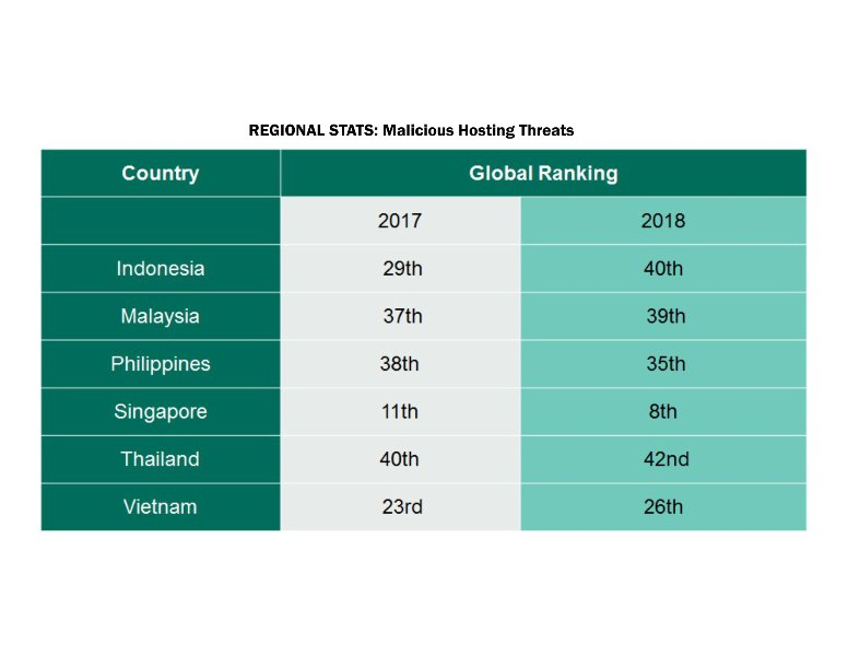 REGIONAL STATS: Malicious Hosting Threats
