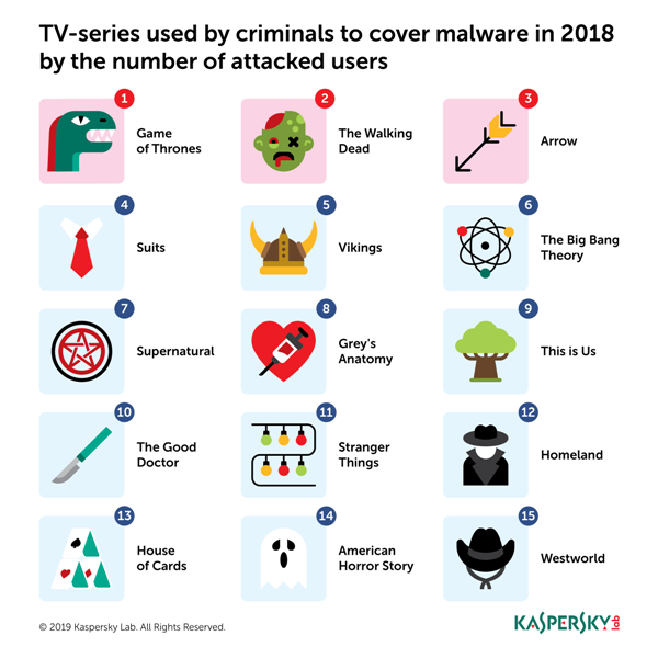 TV Show infographic (Kaspersky Lab)
