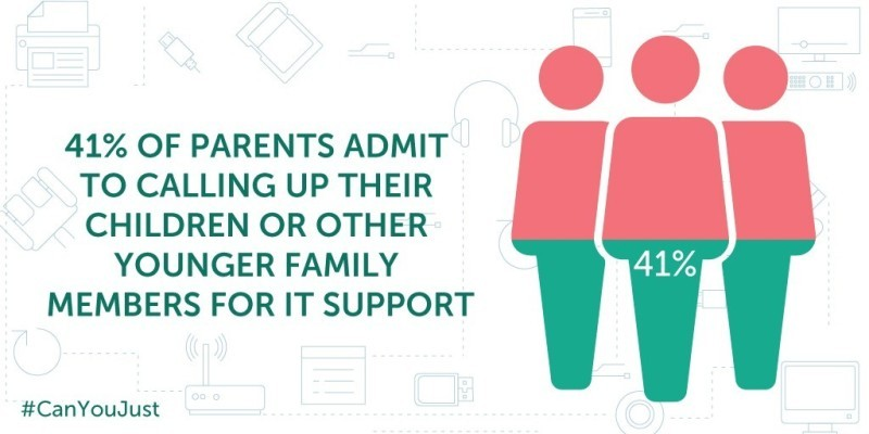 Tech support burden on younger generation results in relationship rifts
