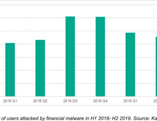 Number of users hit by financial malware grew by 7% in H1 2019 to reach 430,000