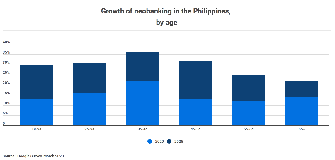 COVID-19 Accelerates Digital Banking Shift In The Philippines
