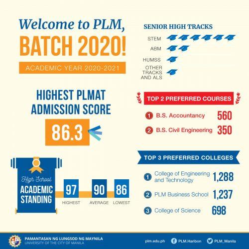 PLM passers profile