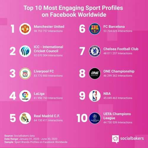 ONE Championship Lands in Top 10 in Facebook Engagement Among Global Sports Properties