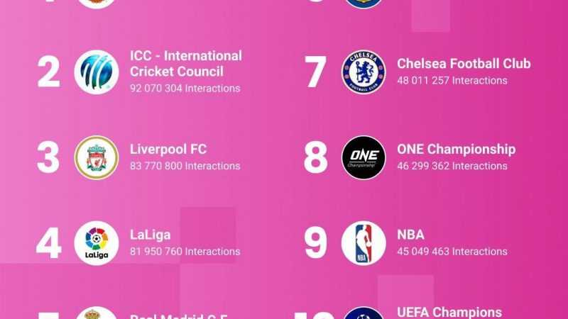 ONE Championship in Top 10 of Facebook engagement among global sports