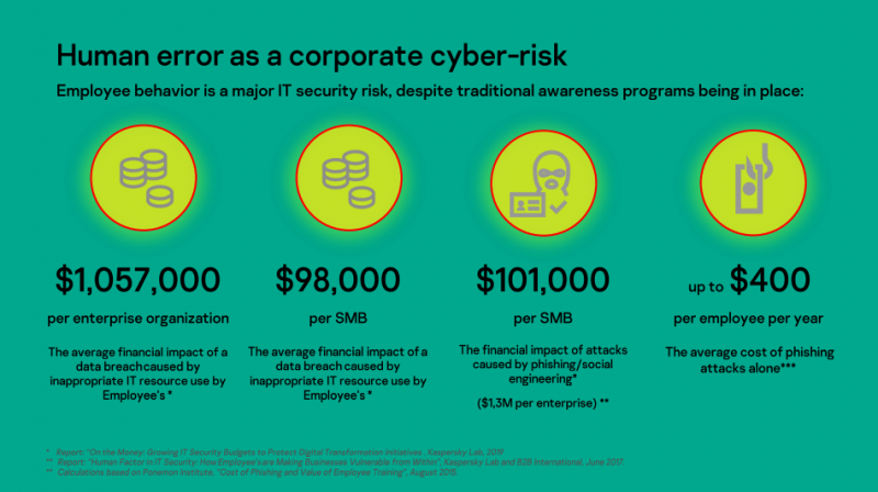 Companies should commit to employees' wellbeing to boost cybersecurity during pandemic [Kaspersky photo]