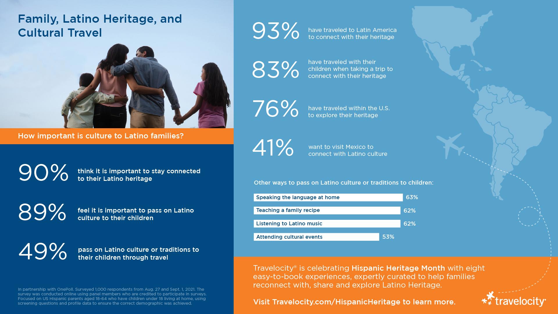 Travelocity Hispanic Heritage Month Infographic - EN
